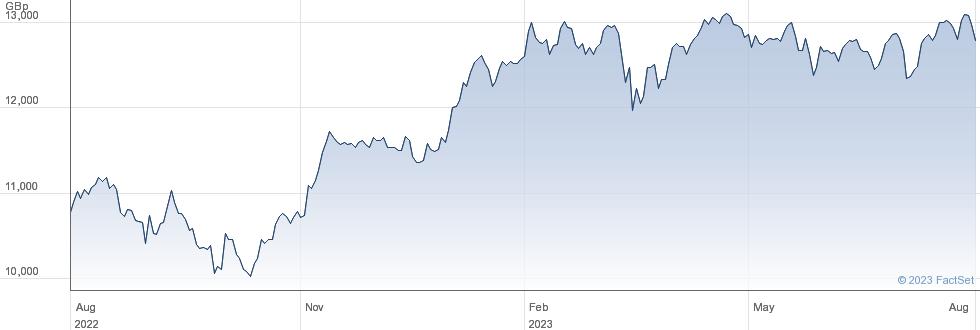 UBSETF EMUGBA performance chart