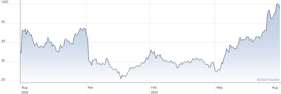 Yelp Inc performance chart