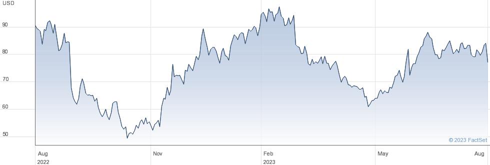 Ambarella Inc performance chart