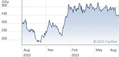 easyJet plc Share Price (EZJ) Ordinary 27 2/7p | EZJ