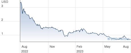 EMCORE Corp performance chart