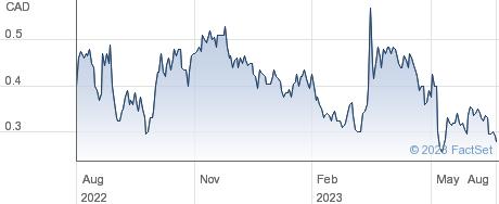 Santacruz Silver Mining Ltd performance chart