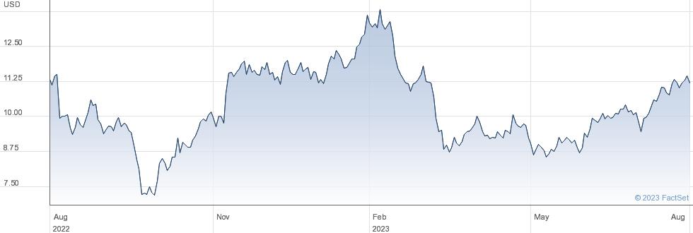 MRC Global Inc performance chart