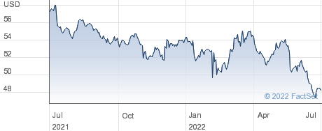 SPDR EM LINKERS performance chart
