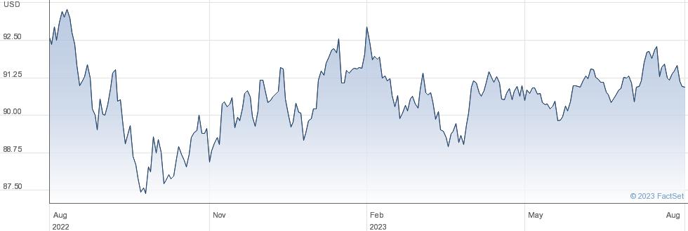 PIM USHY USD IN performance chart