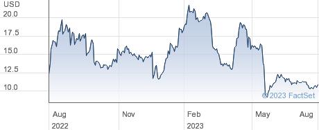 Intercept Pharmaceuticals Inc performance chart