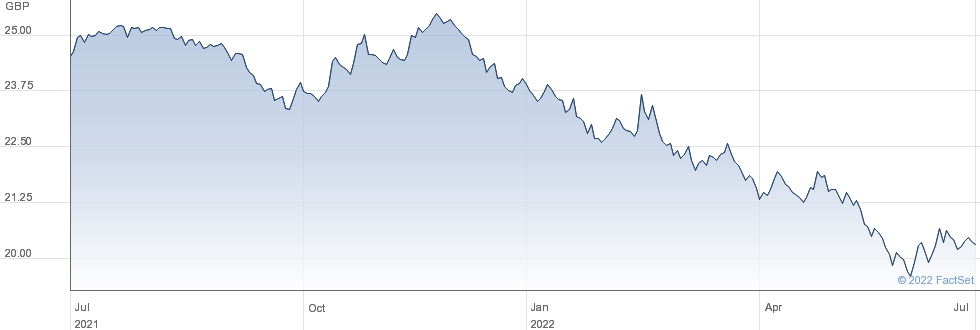 VANGUARD UKGILT performance chart