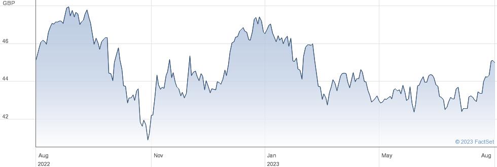 VANGUARD FTSEEM performance chart