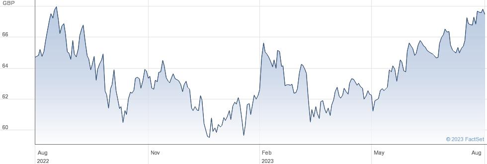 VANGUARD S&P500 performance chart