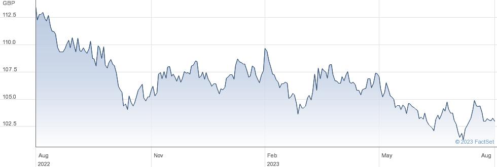 ISHR GERMANY G performance chart