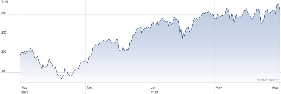 BOOSTESTXX503XL performance chart