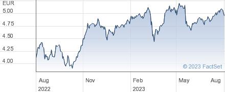 Unipol Gruppo Finanziario SpA performance chart