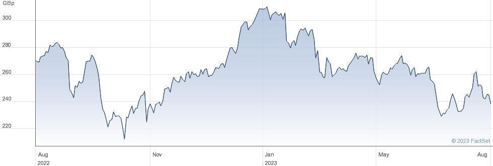 ROYAL BANK SCOT performance chart