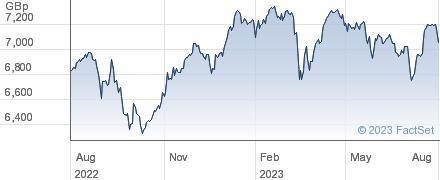 UBSETF 100GBA performance chart