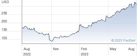 Facebook Inc performance chart