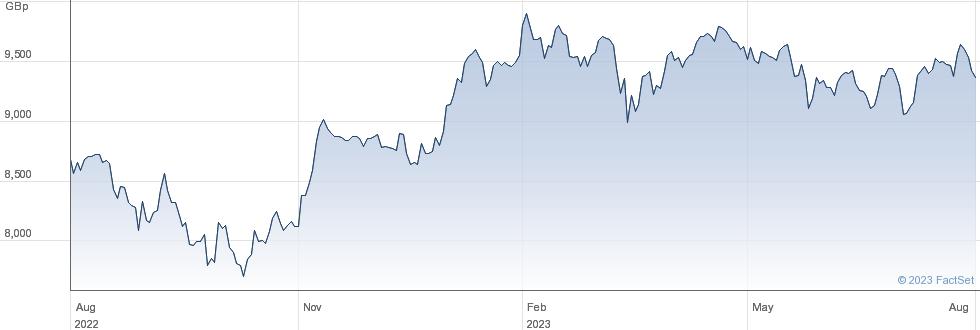 UBSETF ESRGBA performance chart