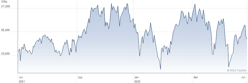 LYXOR DOW JONES performance chart
