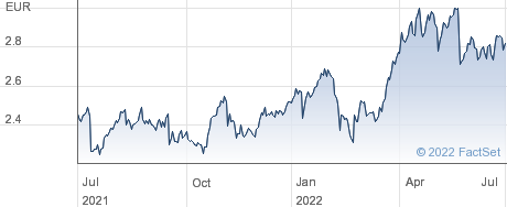 Telefonica Deutschland Holding AG performance chart