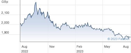 UBSETF UT1GBA performance chart