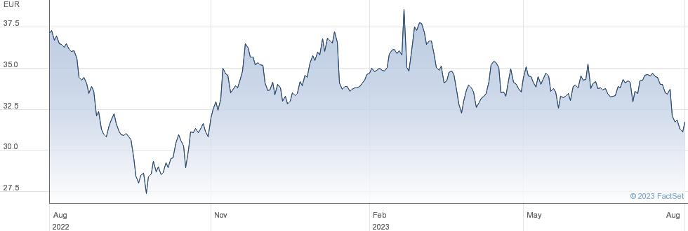 Fnac Darty SA performance chart