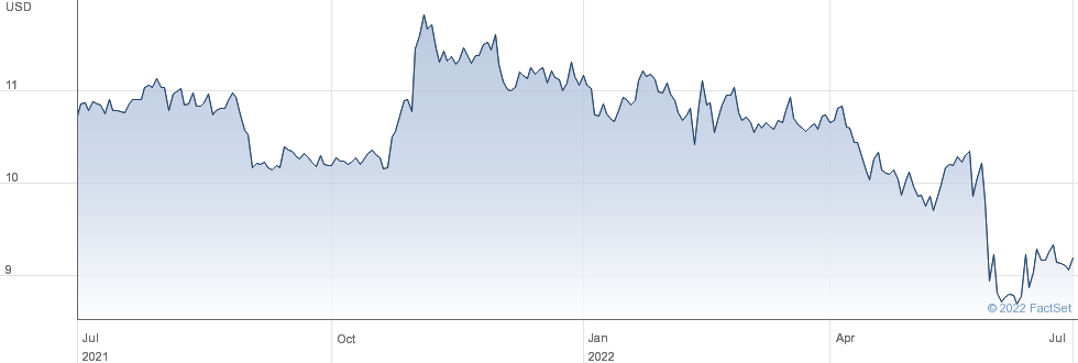 Monroe Capital Corp performance chart