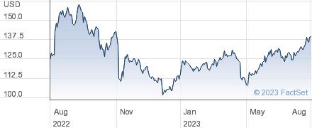 Qualys Inc performance chart