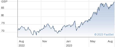 ISHR JPN G H performance chart