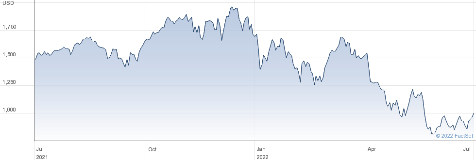 WT S&P 500 3X performance chart