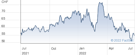 Leonteq AG performance chart