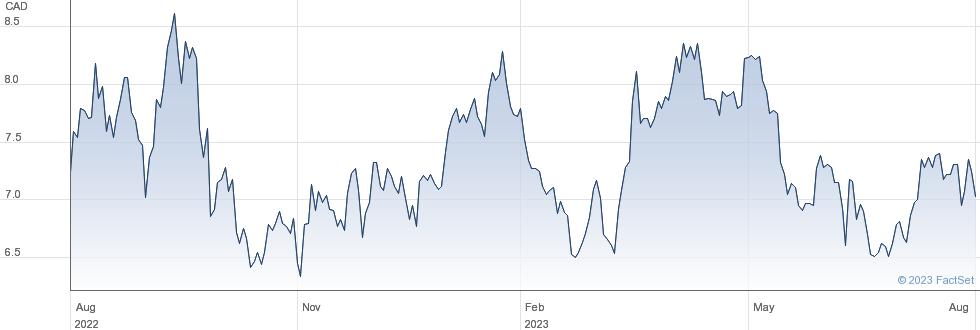 Sandstorm Gold Ltd performance chart