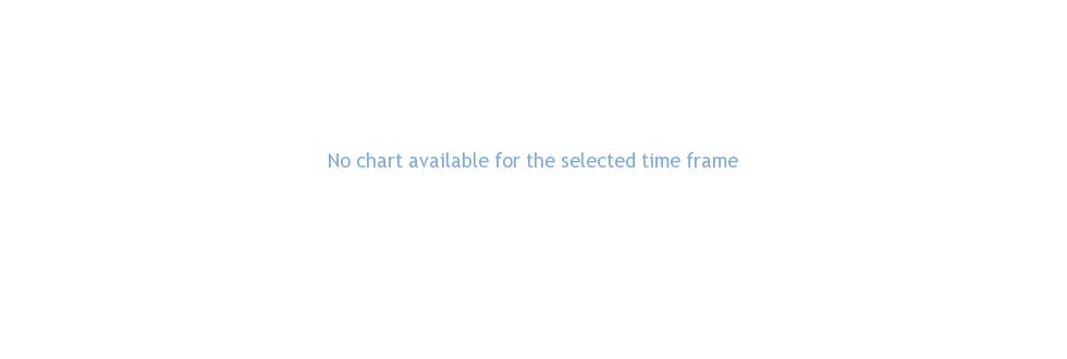 CyrusOne Inc performance chart