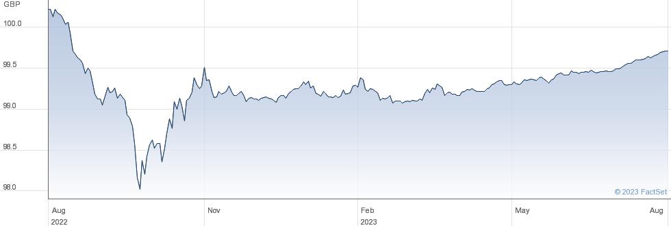 TR 2 1/4% 23 performance chart