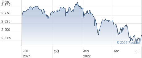 FT UK ALDEX performance chart