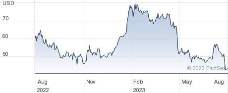Shutterstock Inc performance chart