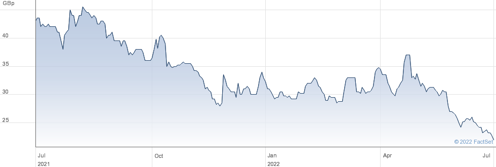 CONDOR GLD performance chart