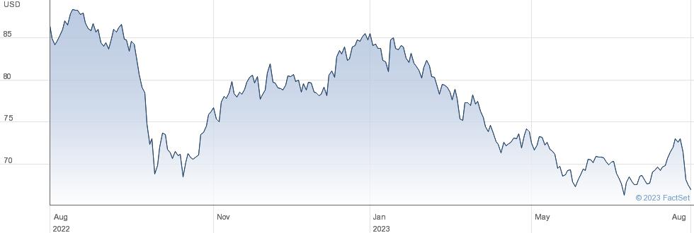 WP Carey Inc performance chart