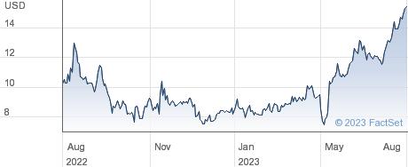 LegalZoom.com Inc performance chart
