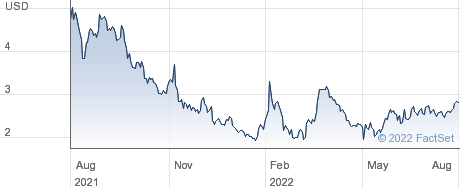 Performant Financial Corp performance chart