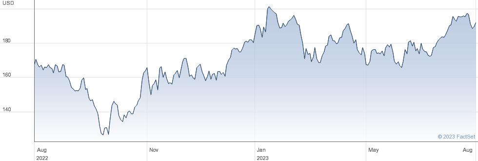 WEX Inc performance chart