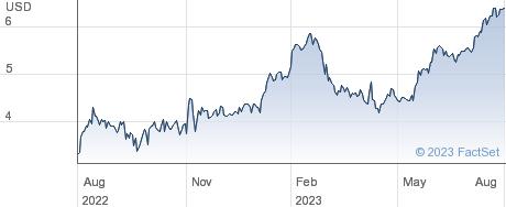 Tile Shop Holdings Inc performance chart