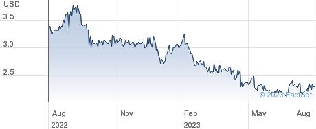 NetSol Technologies Inc performance chart