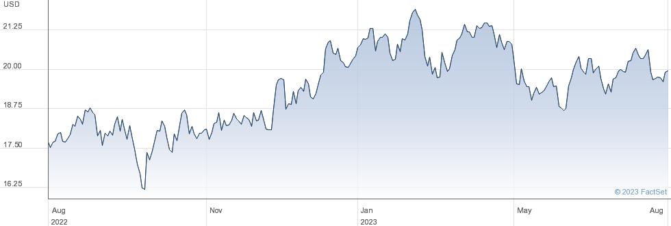 USA Compression Partners LP performance chart