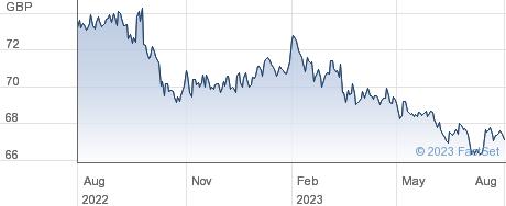 ISHR GLBL CORP performance chart