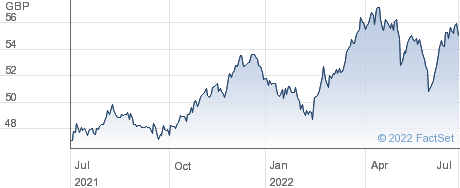 SPDR S&P 500 LV performance chart