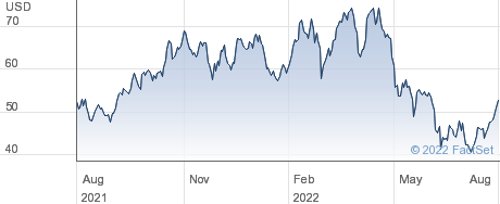 SeaWorld Entertainment Inc performance chart