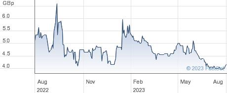 ITACONIX PLC performance chart