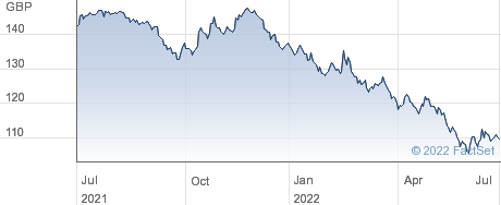 3 1/4% 44 performance chart