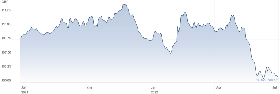 0 1/8 IL TR 24 performance chart