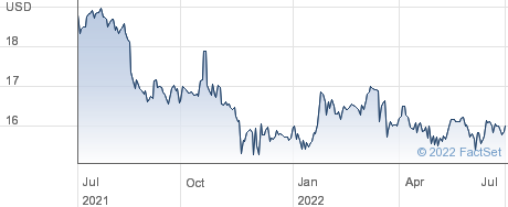Malvern Bancorp Inc performance chart