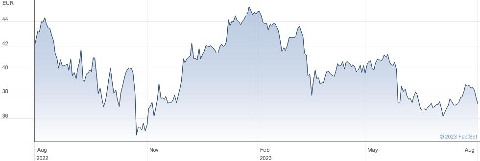 Ageas SA performance chart